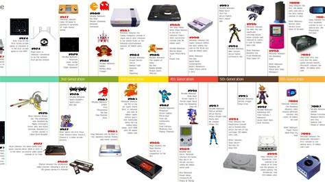 Video Game Timeline: A 2-Minute Crash History Course